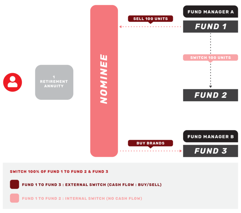 nominee-switch-of-funds-flow-diagram