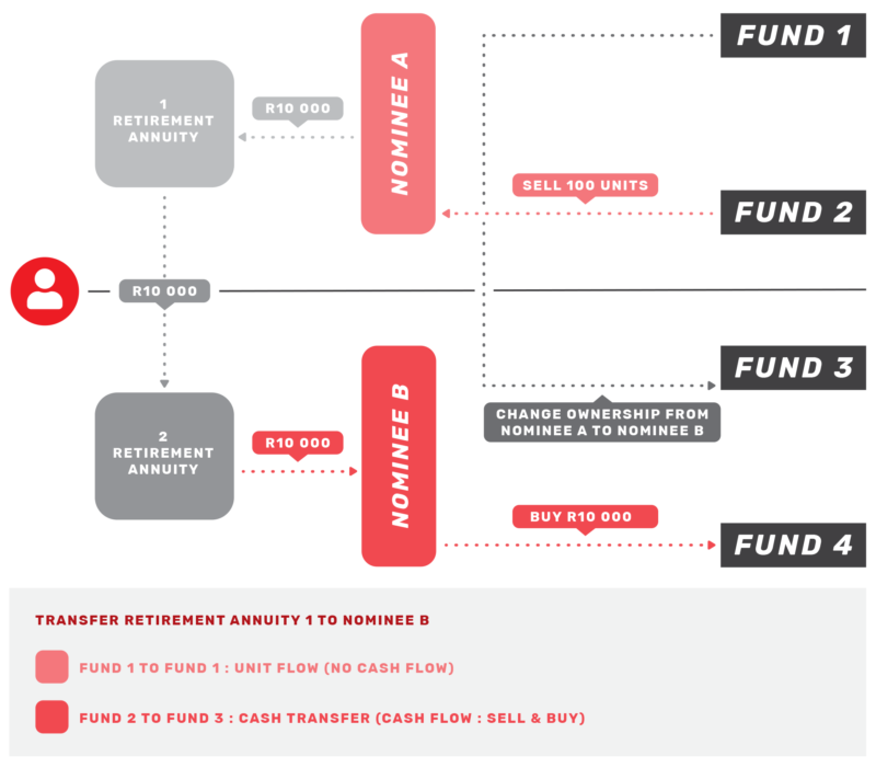 nominee-transfer-funds-flow-diagram