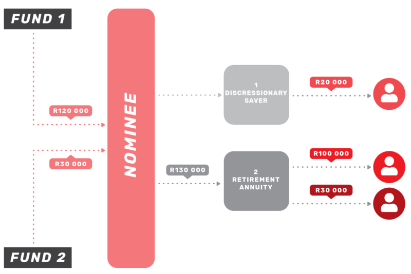 nominee-withdrawal-flow-diagram