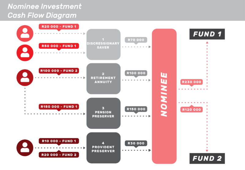 Nominee investment diagram